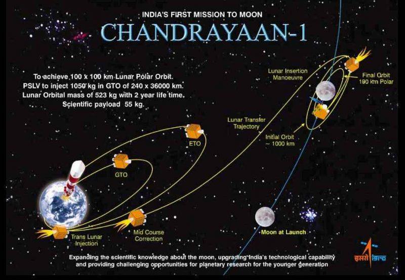 chandrayan-1