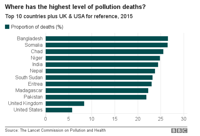 pollussion chart